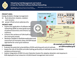 Virtualizing Grid Management and Control: A Case for Resilient Software Defined Networking