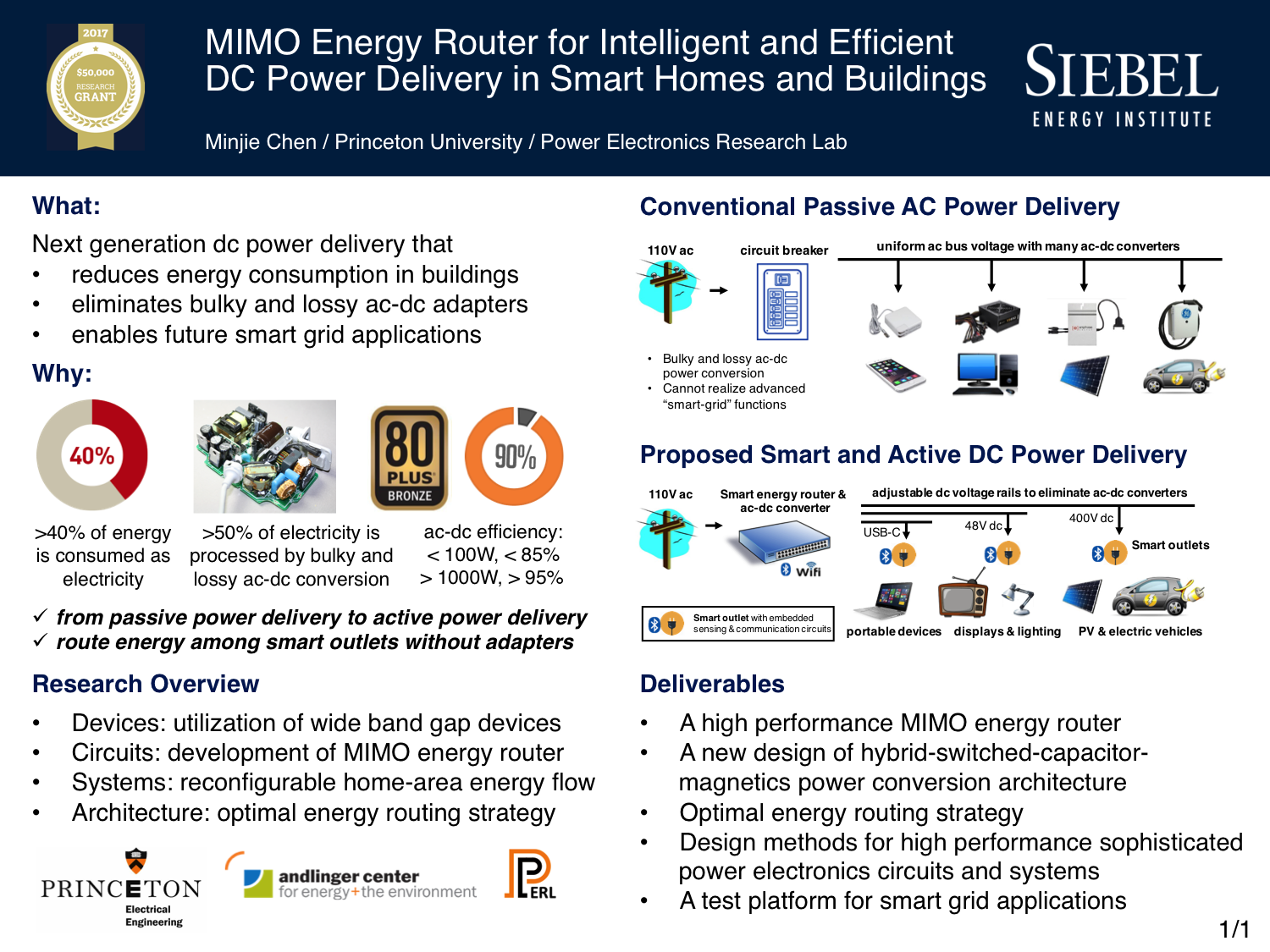 2017 Research Grants Siebel Energy Institute Circuit Design For Sale Power Saver And Electricity Optimizer Buy Residential Commercial Buildings Account More Than 40 Of Us Consumption 30 Carbon Emissions The Traditional Ac Delivery